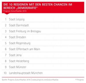 Demografischer Wandel Regionen