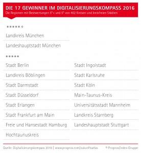 Digitalisierung Regionen Deutschland