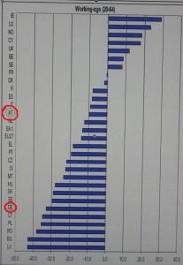 Zahl der Erwerbsbevölkerung in Deutschland und Österreich