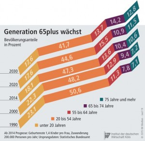 Generation 50plus Wachstum