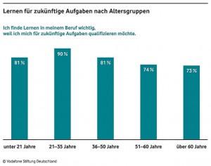 Vodafone Stiftung Deutschland Weiterbildungsstudie